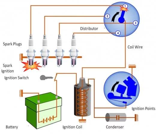 أسباب الروائح التي تشبه رائحة الاحتراق عند الضغط على دواسة البنزين